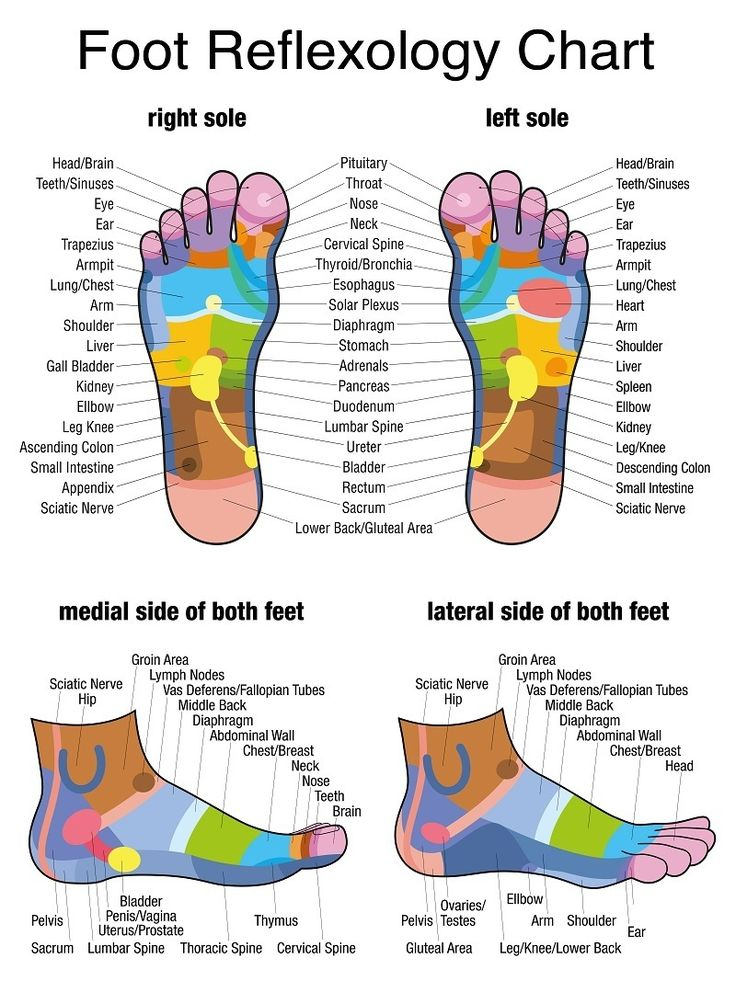 foot reflexology, foot reflexology chart